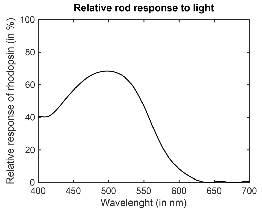 Relative rod responce to light