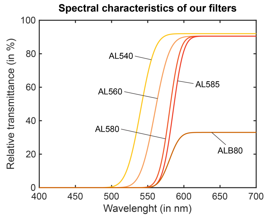 Spectral characteristics of our filters